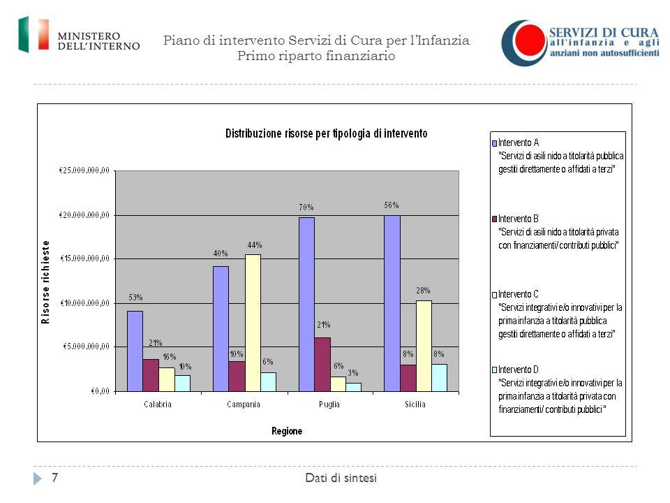 Piano di intervento Servizi di Cura per l'Infanzia Primo riparto finanziario