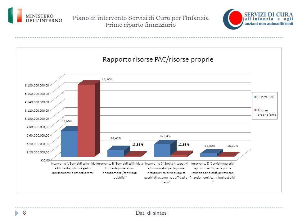 Rapporto risorse PAC/risorse proprie