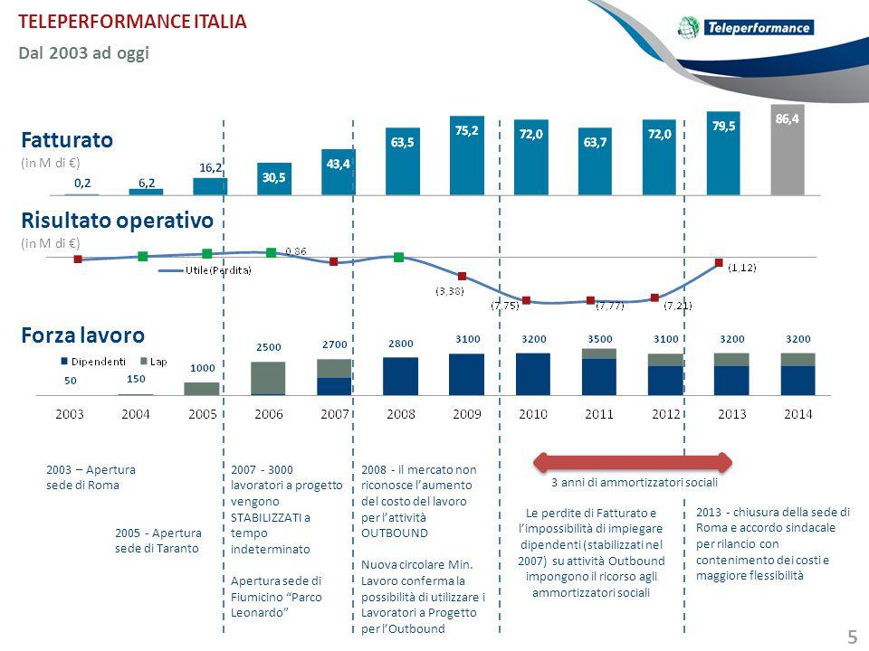 Fatturato Risultato operativo Forza lavoro TELEPERFORMANCE ITALIA