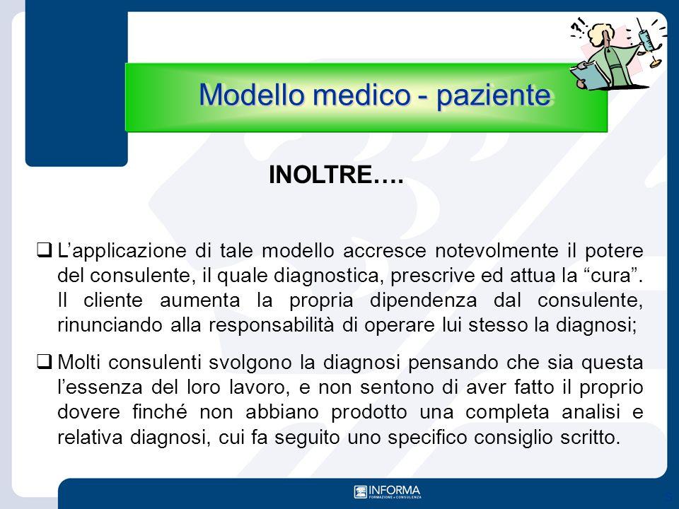 Modello medico - paziente
