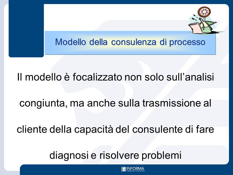 Modello della consulenza di processo