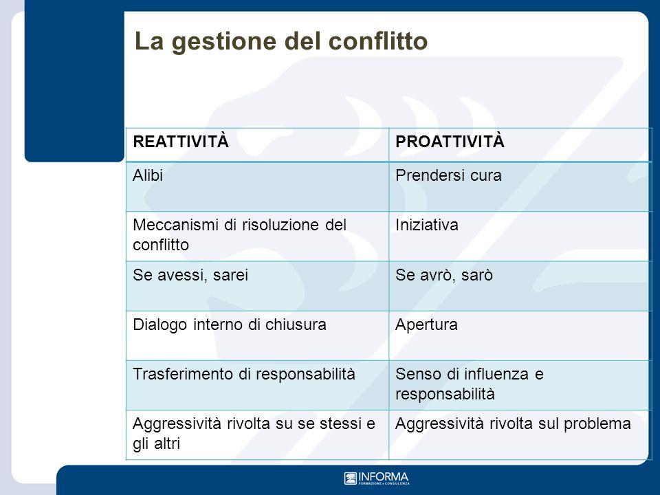 La gestione del conflitto