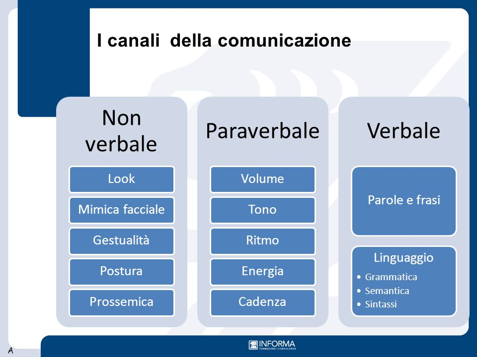 Non verbale Paraverbale Verbale I canali della comunicazione Look