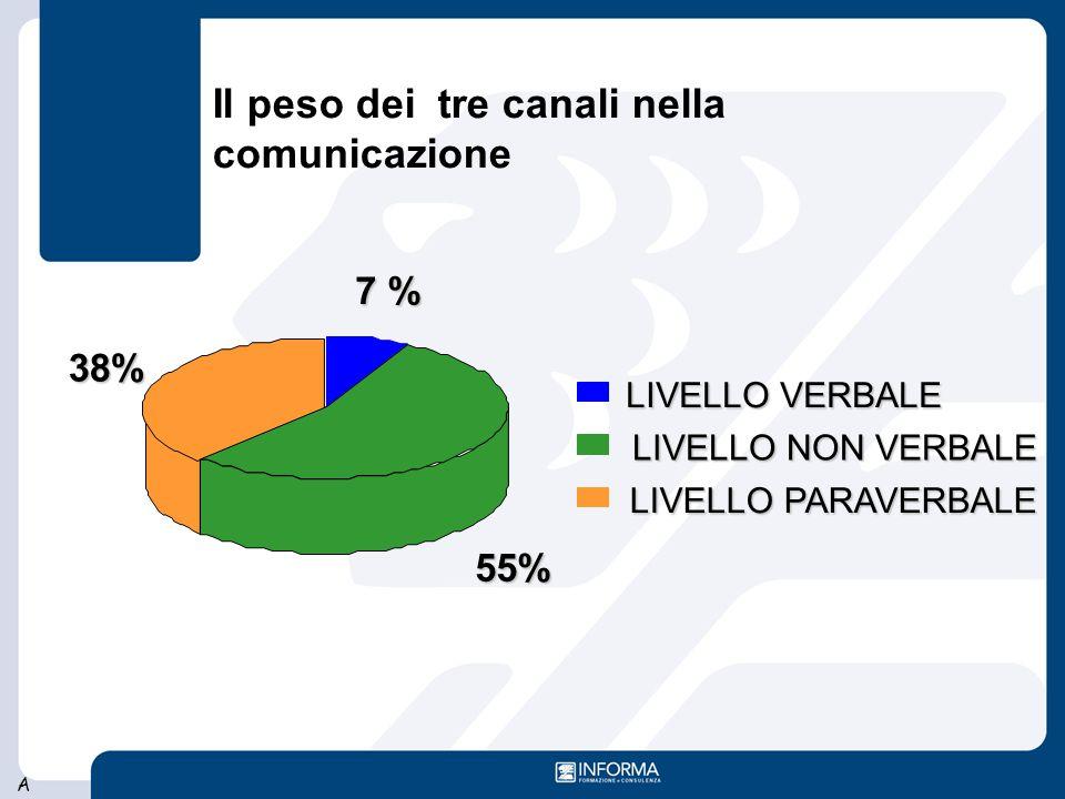 Il peso dei tre canali nella comunicazione