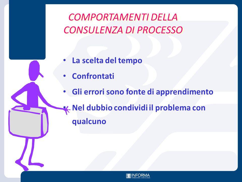 COMPORTAMENTI DELLA CONSULENZA DI PROCESSO