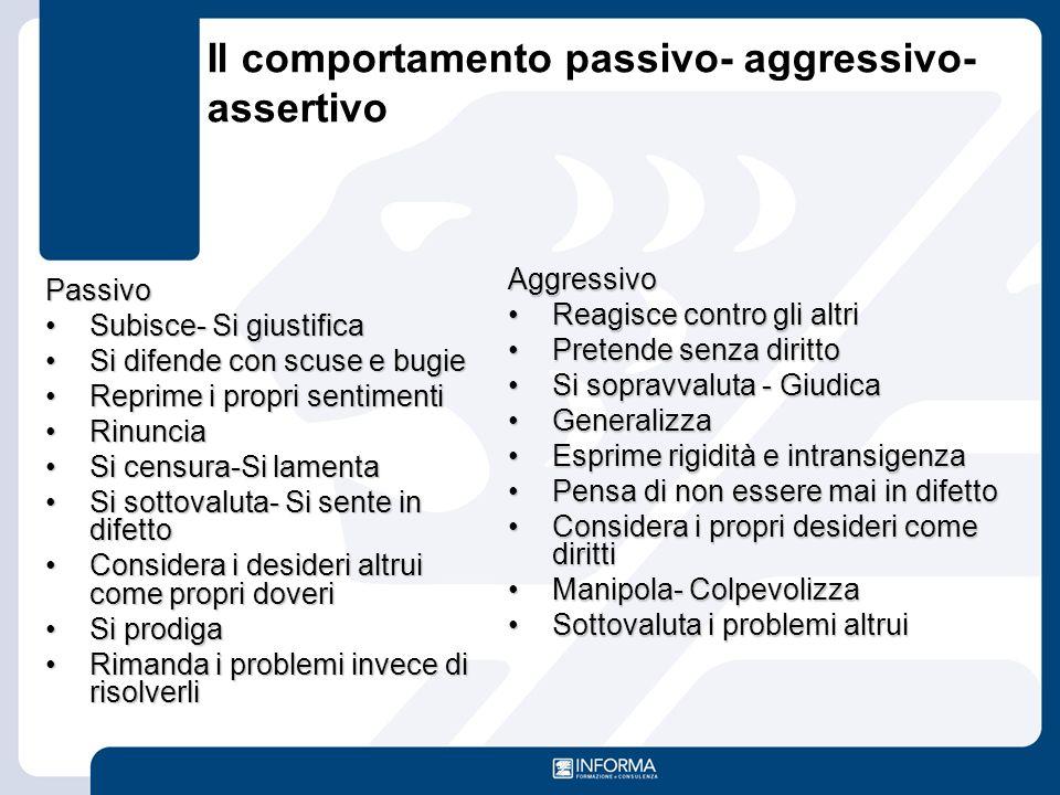 Il comportamento passivo- aggressivo-assertivo