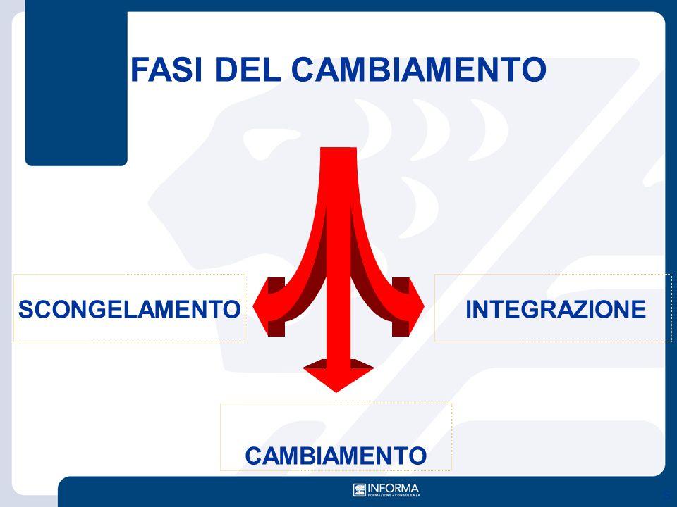 FASI DEL CAMBIAMENTO SCONGELAMENTO INTEGRAZIONE CAMBIAMENTO S