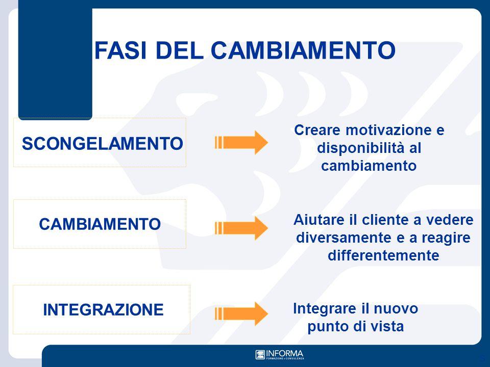 FASI DEL CAMBIAMENTO SCONGELAMENTO CAMBIAMENTO INTEGRAZIONE