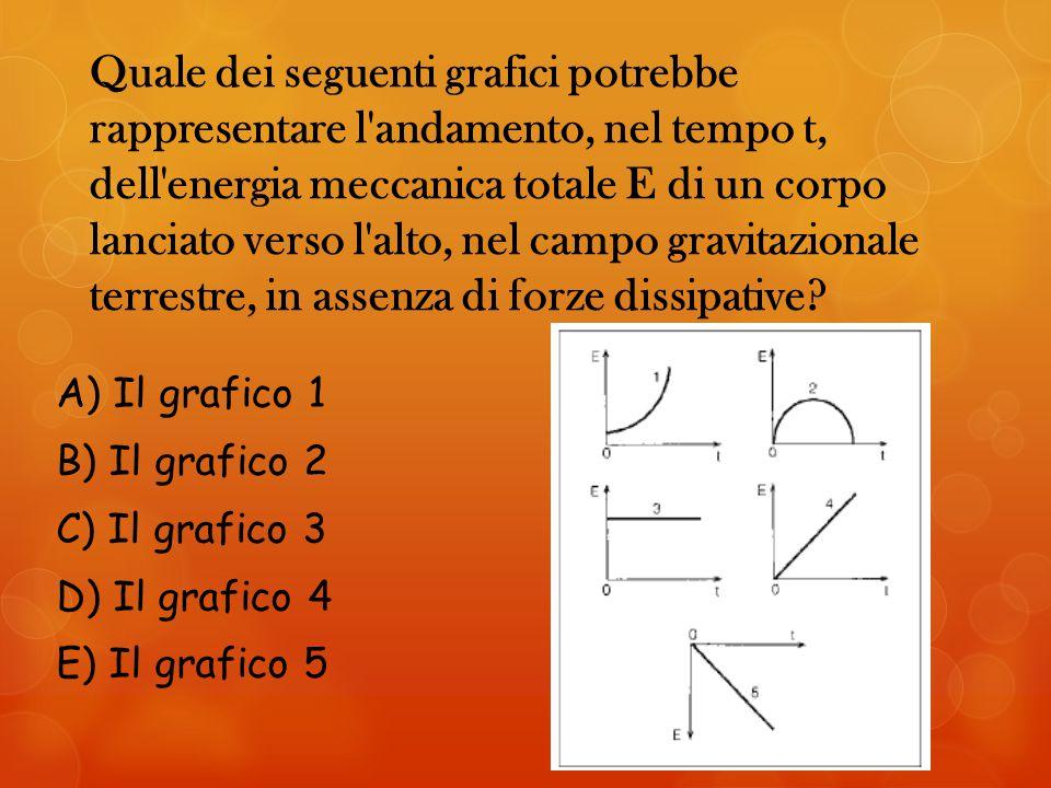 Quale dei seguenti grafici potrebbe rappresentare l andamento, nel tempo t, dell energia meccanica totale E di un corpo lanciato verso l alto, nel campo gravitazionale terrestre, in assenza di forze dissipative