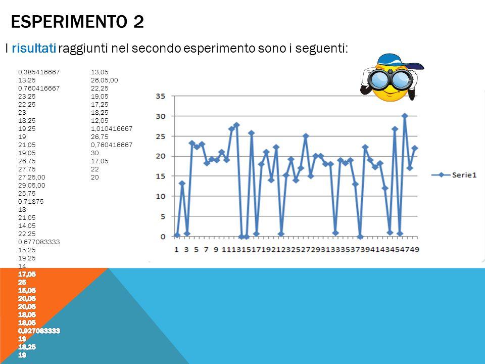ESPERIMENTO 2 I risultati raggiunti nel secondo esperimento sono i seguenti: 0,385416667. 13,25. 0,760416667.