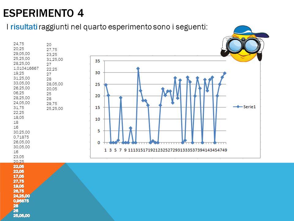 ESPERIMENTO 4 I risultati raggiunti nel quarto esperimento sono i seguenti: 24,75. 20,25. 29,05,00.