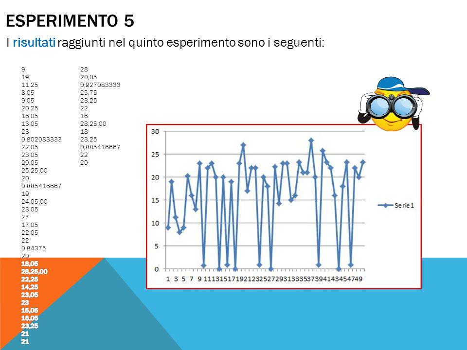 ESPERIMENTO 5 I risultati raggiunti nel quinto esperimento sono i seguenti: 9. 19. 11,25. 8,05.