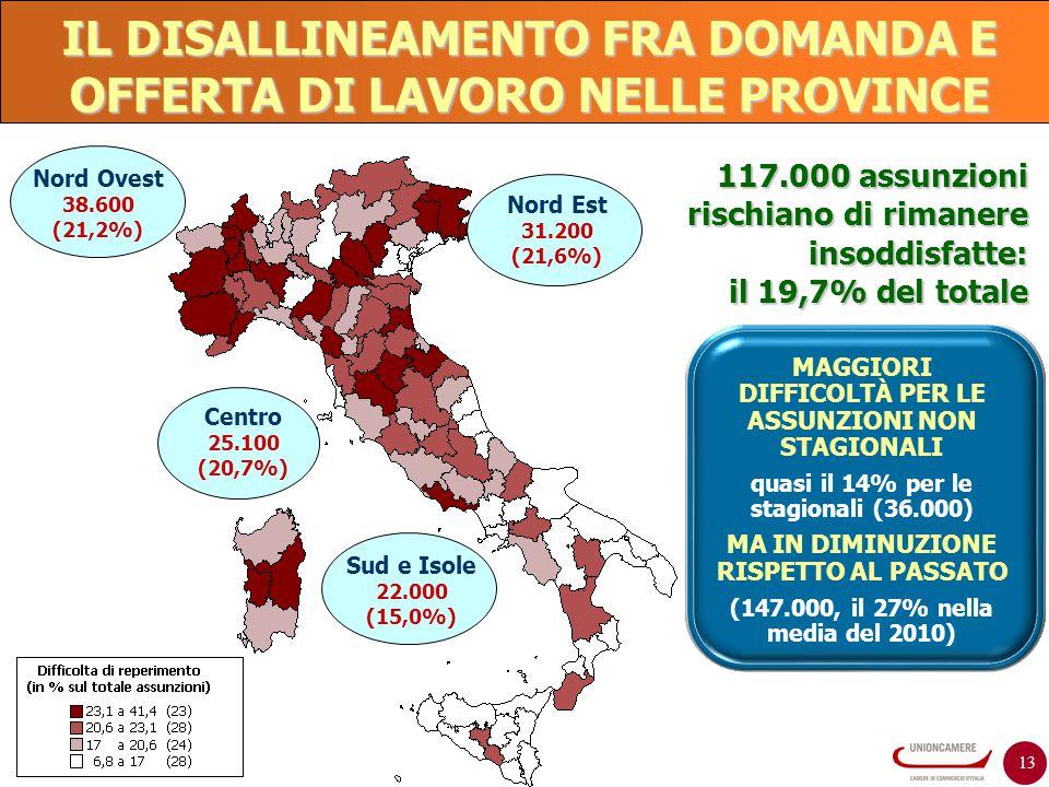 IL DISALLINEAMENTO FRA DOMANDA E OFFERTA DI LAVORO NELLE PROVINCE