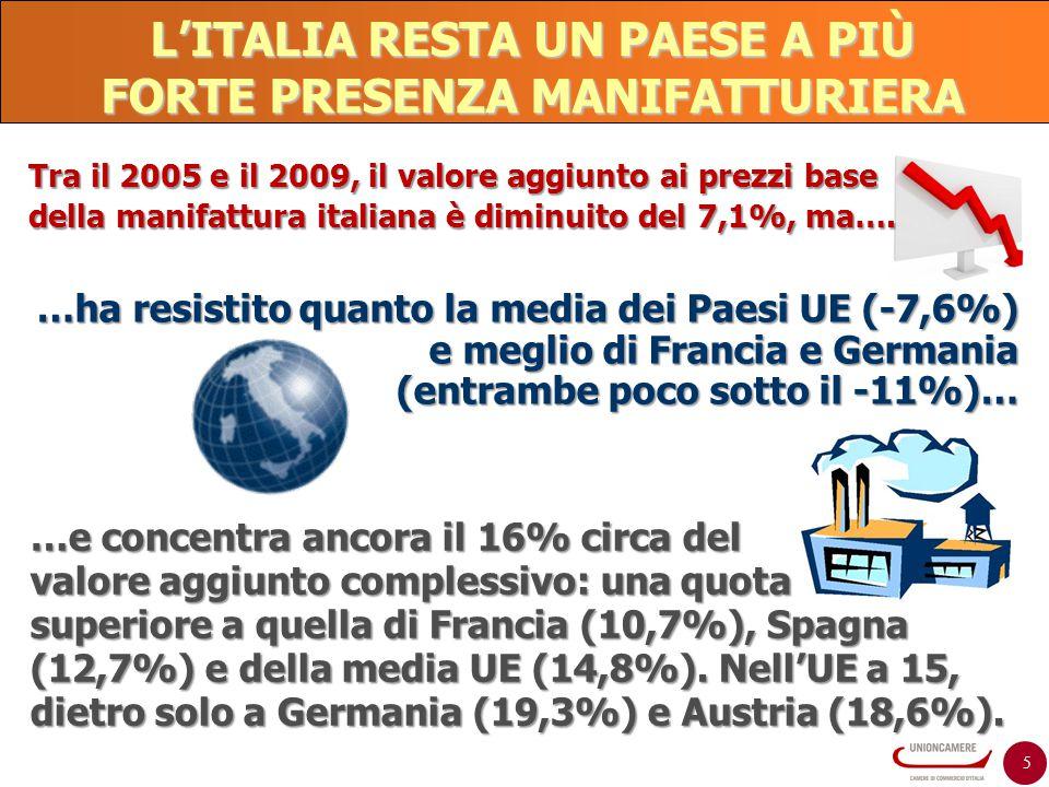 L'ITALIA RESTA UN PAESE A PIÙ FORTE PRESENZA MANIFATTURIERA