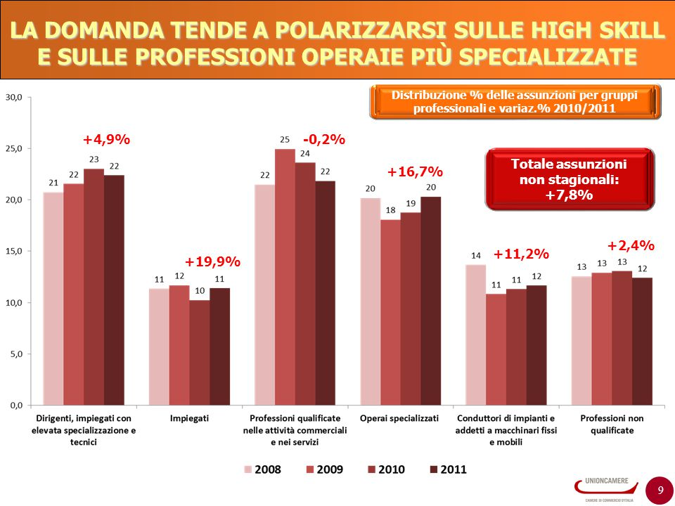 Totale assunzioni non stagionali: +7,8%