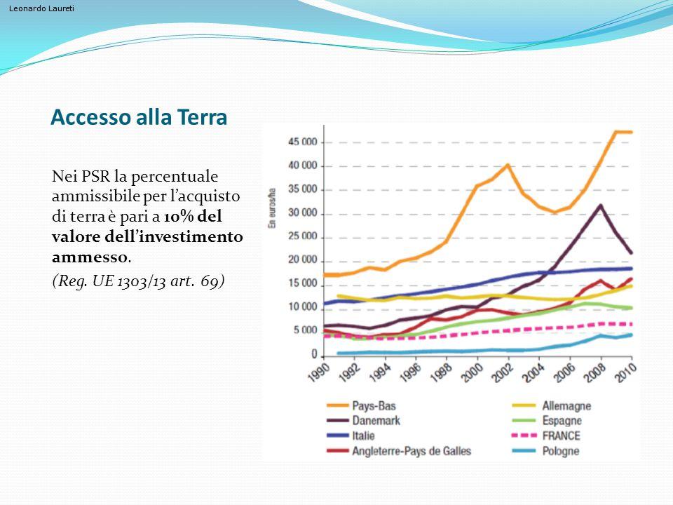 Accesso alla Terra Nei PSR la percentuale ammissibile per l'acquisto di terra è pari a 10% del valore dell'investimento ammesso.