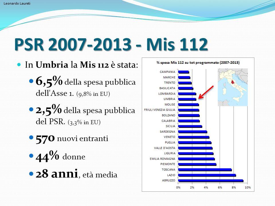 PSR 2007-2013 - Mis 112 In Umbria la Mis 112 è stata: 6,5% della spesa pubblica dell Asse 1. (9,8% in EU)