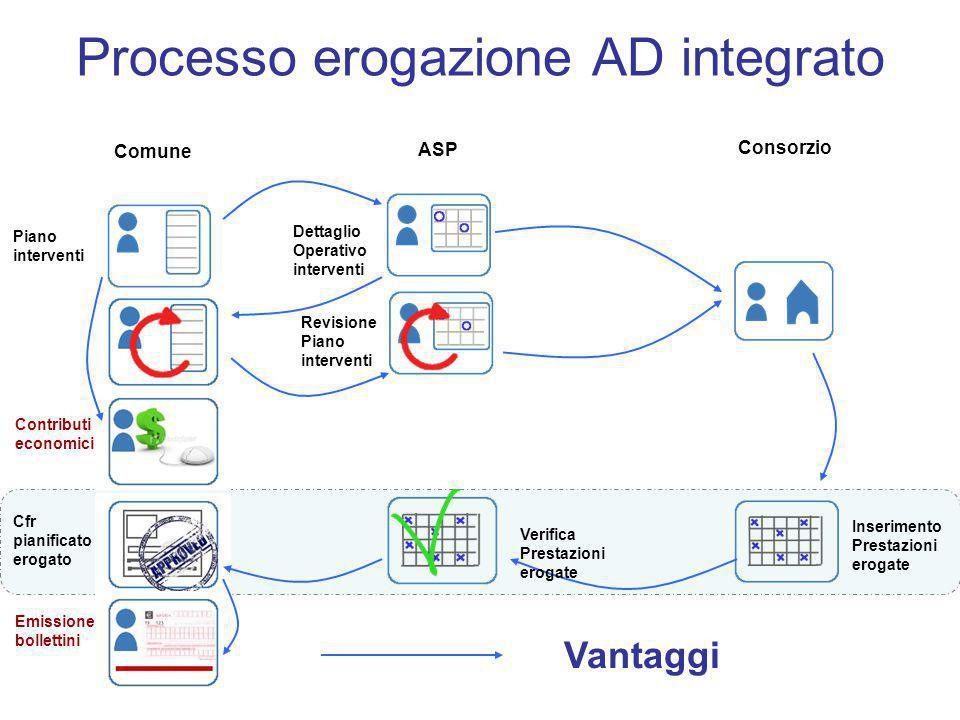 Processo erogazione AD integrato