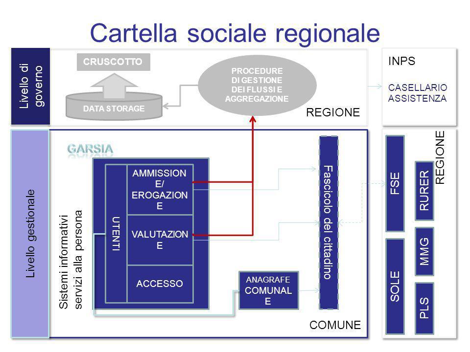 Cartella sociale regionale