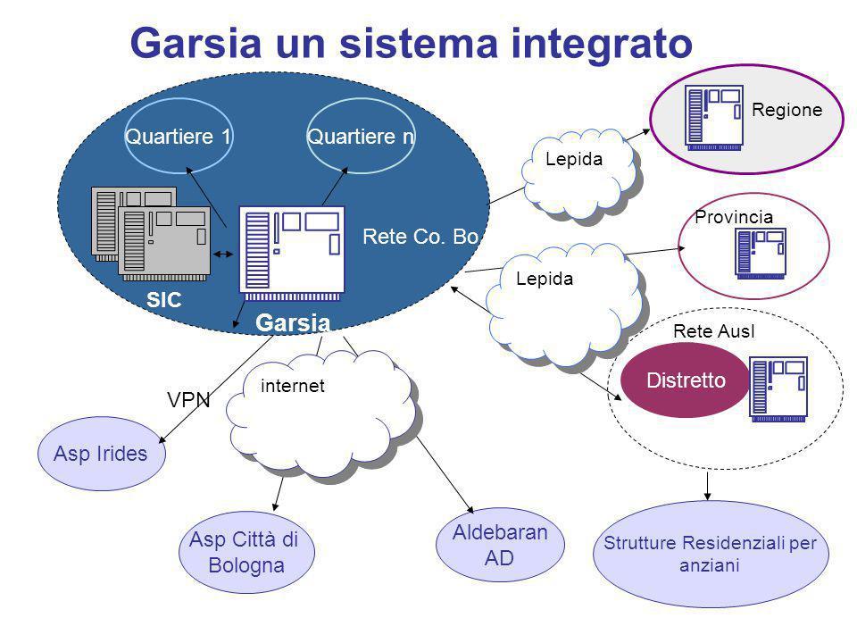 Garsia un sistema integrato