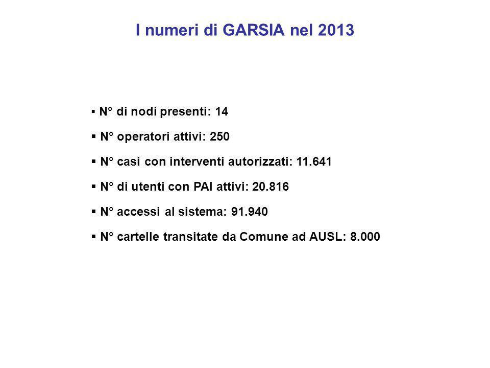 I numeri di GARSIA nel 2013 N° operatori attivi: 250