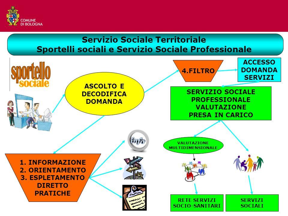 Servizio Sociale Territoriale