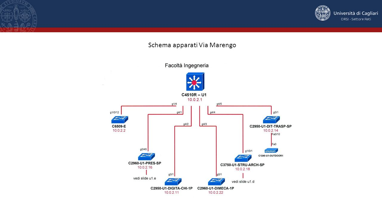 Schema apparati Via Marengo
