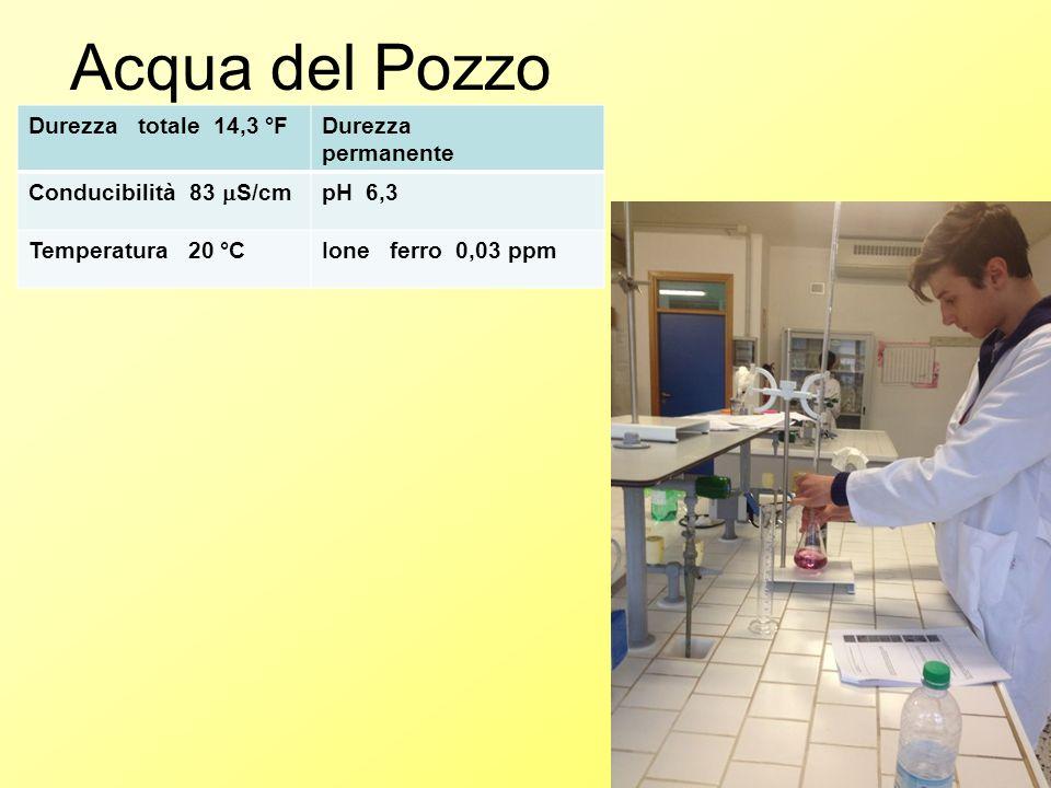 Acqua del Pozzo Durezza totale 14,3 °F Durezza permanente