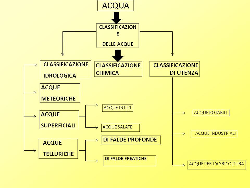 ACQUA CLASSIFICAZIONE CHIMICA CLASSIFICAZIONE