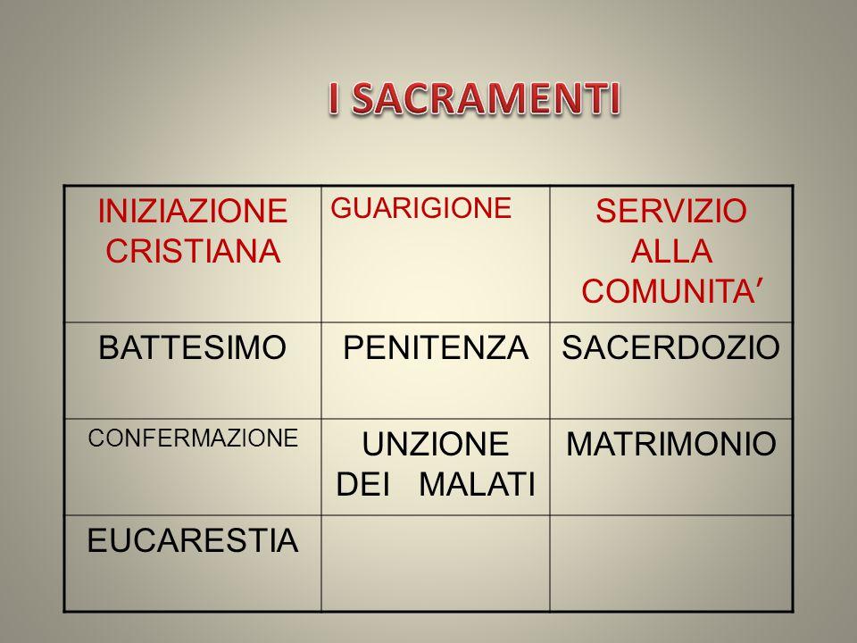 I SACRAMENTI SERVIZIO ALLA COMUNITA' INIZIAZIONE CRISTIANA SACERDOZIO