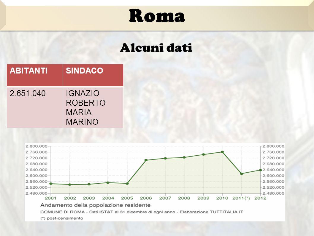 Roma Alcuni dati ABITANTI SINDACO 2.651.040 IGNAZIO ROBERTO
