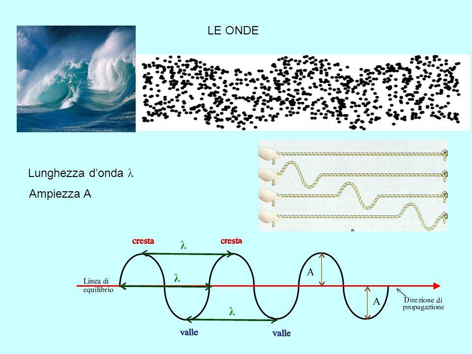 LE ONDE Lunghezza d'onda λ Ampiezza A λ λ λ