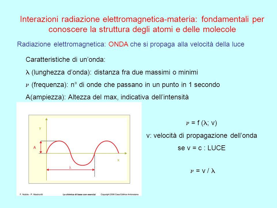 v: velocità di propagazione dell'onda