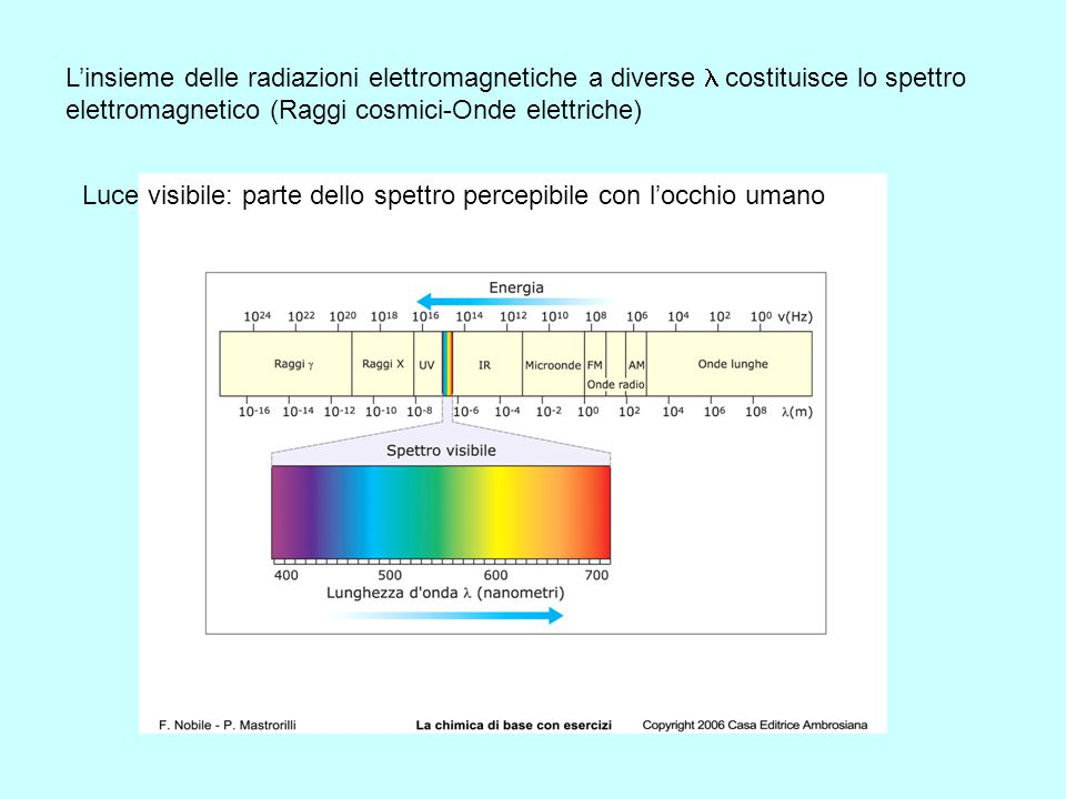 L'insieme delle radiazioni elettromagnetiche a diverse l costituisce lo spettro elettromagnetico (Raggi cosmici-Onde elettriche)
