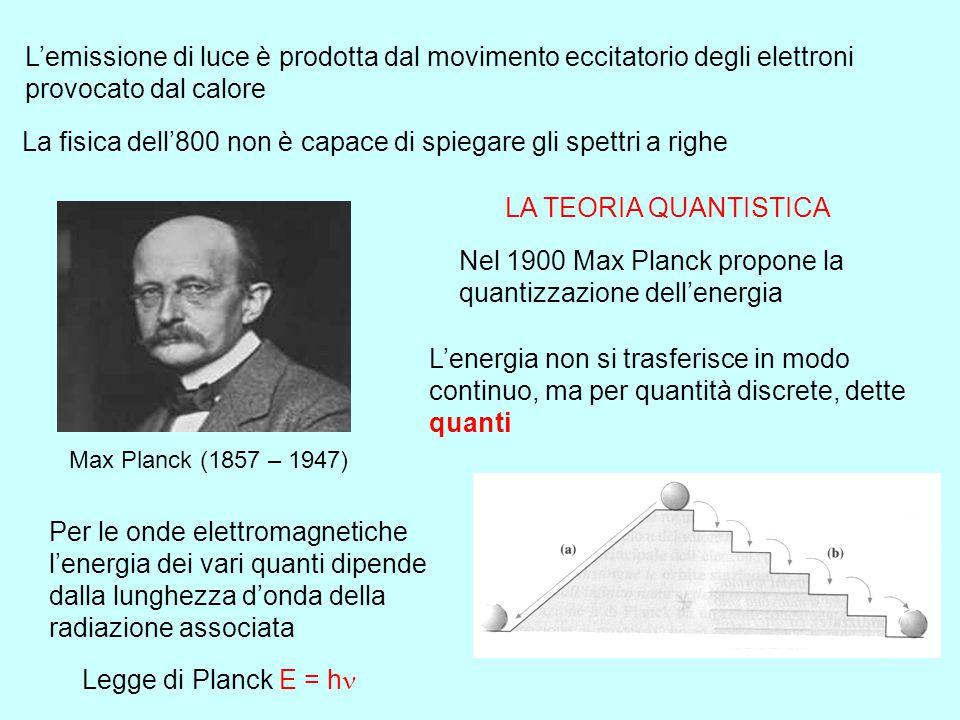 La fisica dell'800 non è capace di spiegare gli spettri a righe