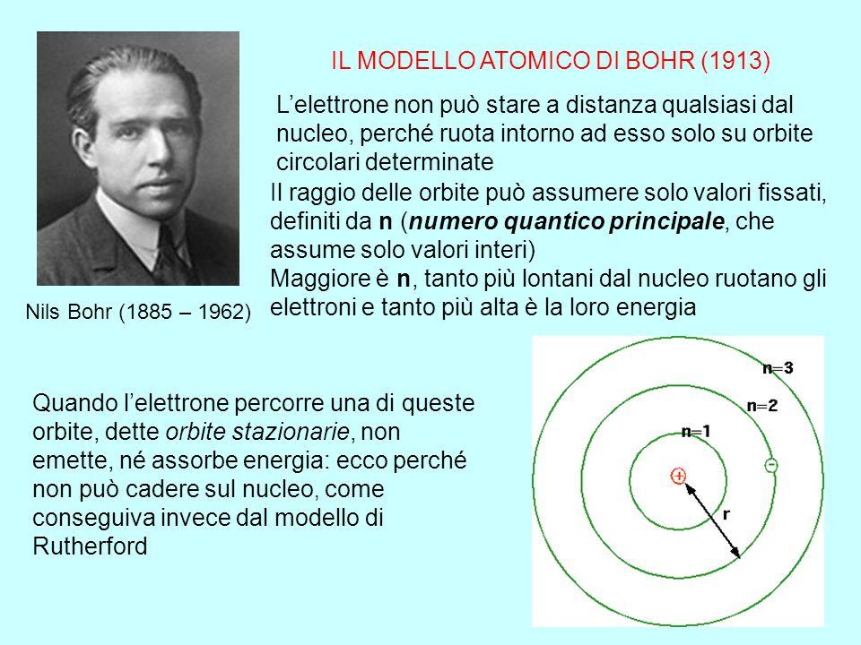 IL MODELLO ATOMICO DI BOHR (1913)
