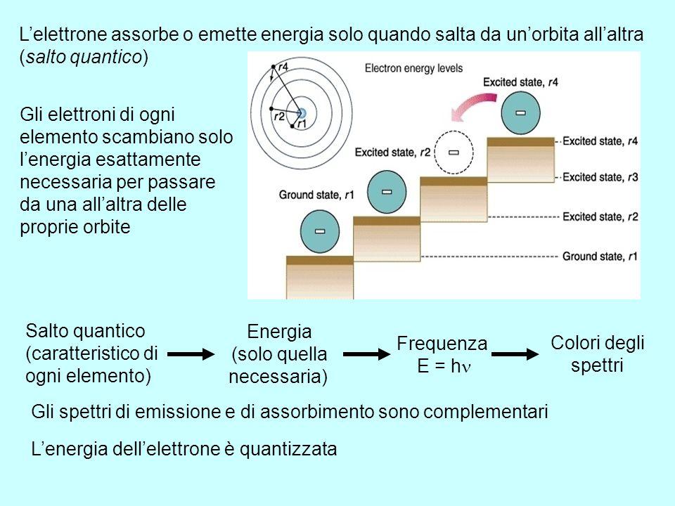 L'elettrone assorbe o emette energia solo quando salta da un'orbita all'altra (salto quantico)