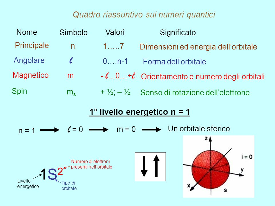 1° livello energetico n = 1