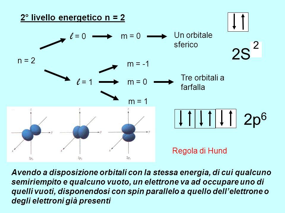 2° livello energetico n = 2