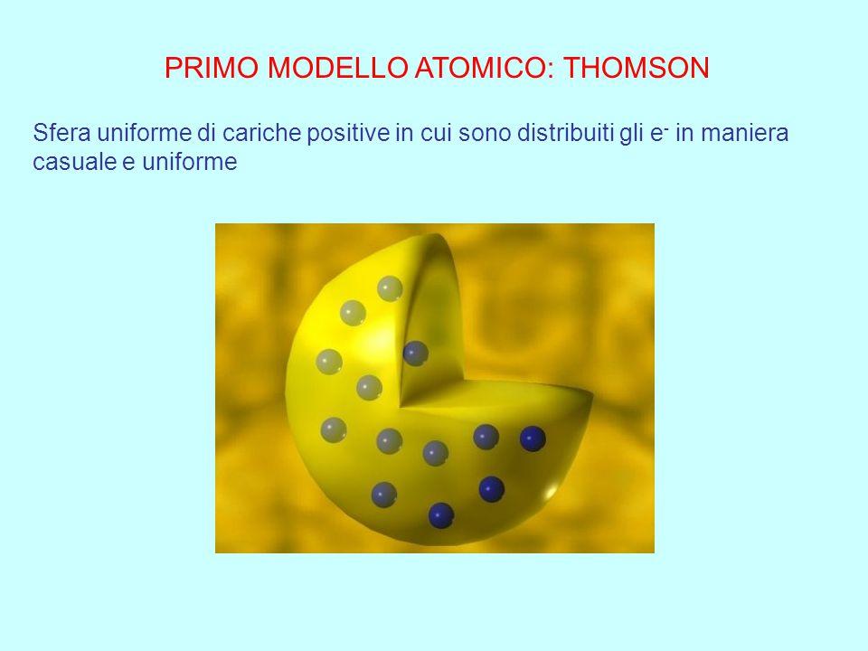 PRIMO MODELLO ATOMICO: THOMSON