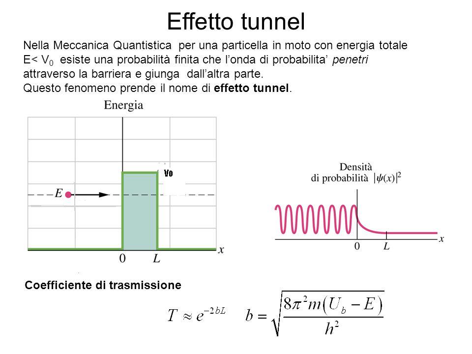Effetto tunnel Nella Meccanica Quantistica per una particella in moto con energia totale.