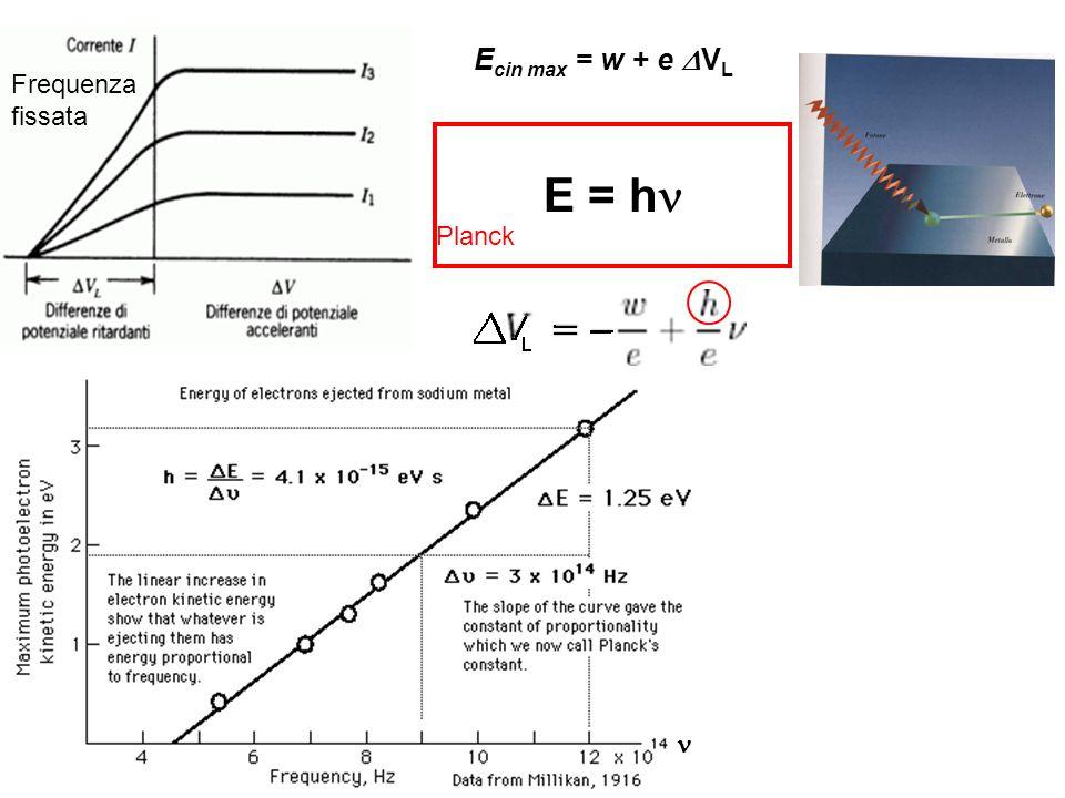 Ecin max = w + e DVL Frequenza fissata E = hn Planck n