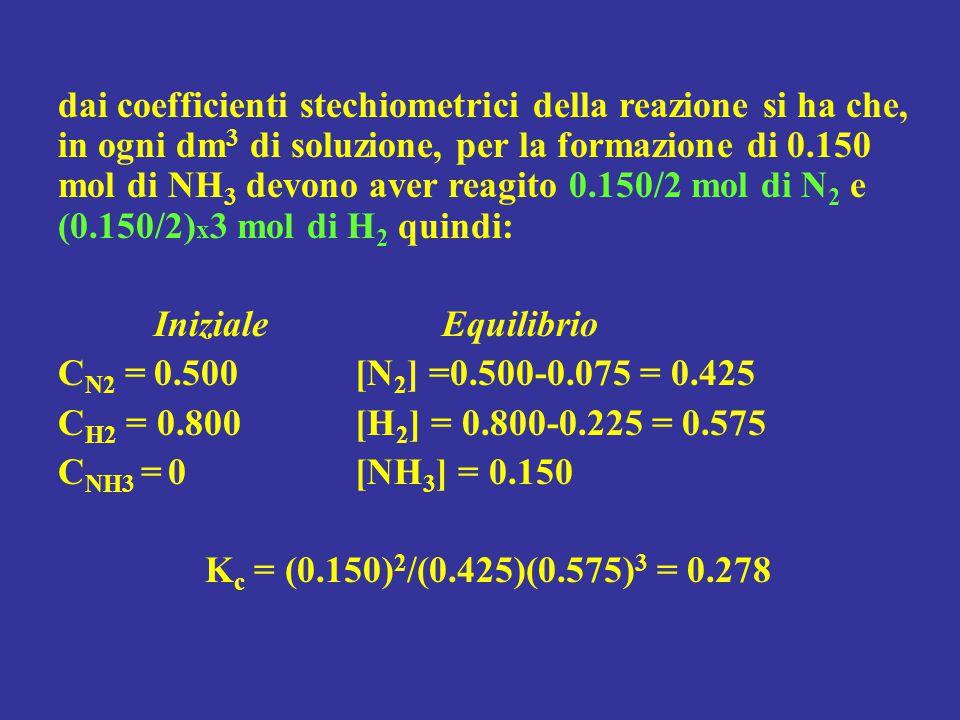dai coefficienti stechiometrici della reazione si ha che, in ogni dm3 di soluzione, per la formazione di 0.150 mol di NH3 devono aver reagito 0.150/2 mol di N2 e (0.150/2)x3 mol di H2 quindi: