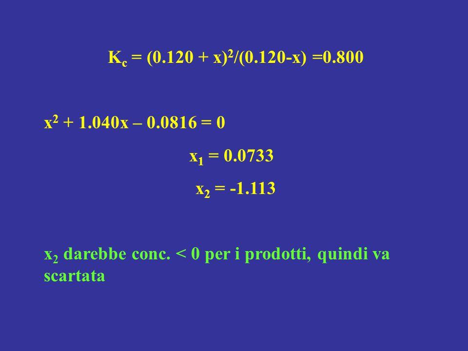 Kc = (0.120 + x)2/(0.120-x) =0.800 x2 + 1.040x – 0.0816 = 0.