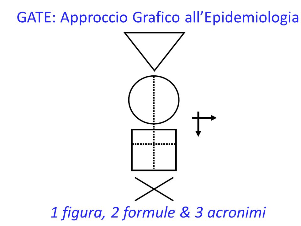 GATE: Approccio Grafico all'Epidemiologia