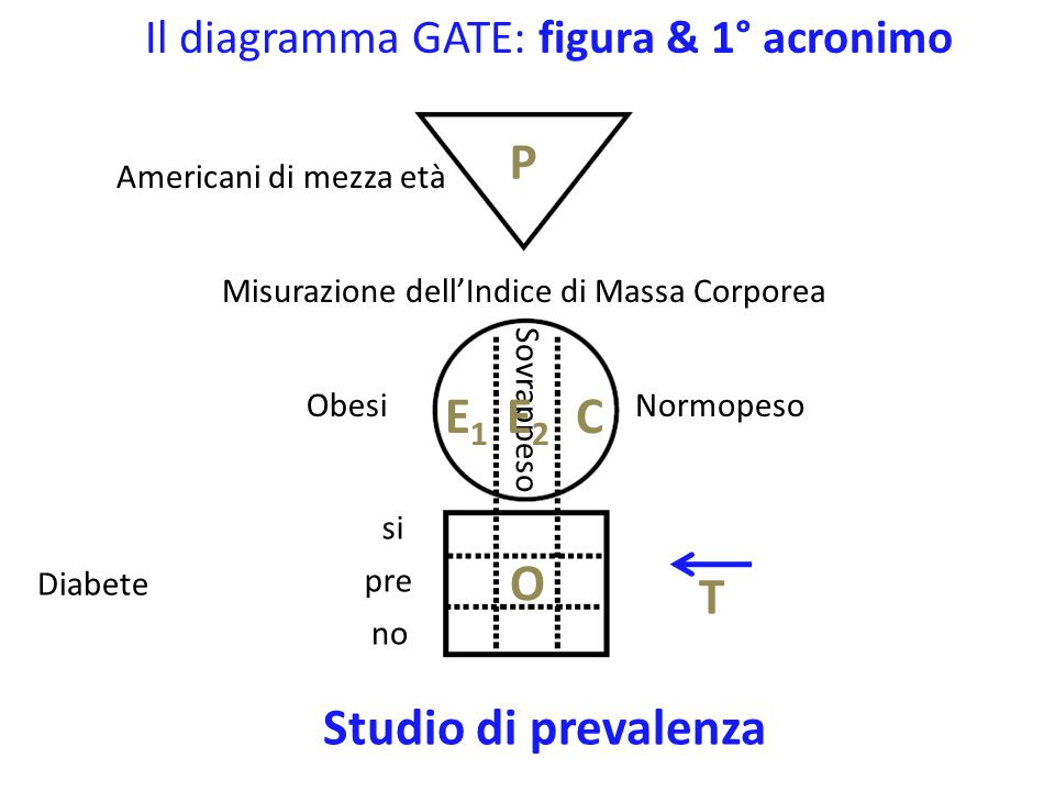 Il diagramma GATE: figura & 1° acronimo