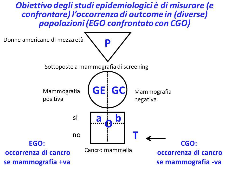 Obiettivo degli studi epidemiologici è di misurare (e confrontare) l'occorrenza di outcome in (diverse) popolazioni (EGO confrontato con CGO)