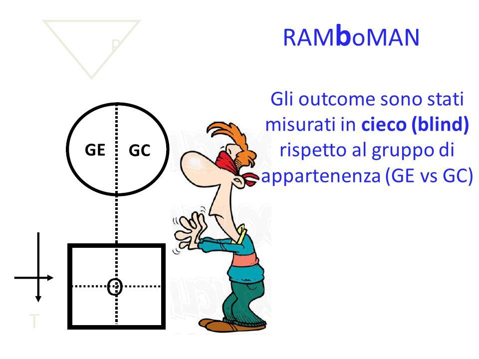 RAMboMAN Gli outcome sono stati misurati in cieco (blind) rispetto al gruppo di appartenenza (GE vs GC)