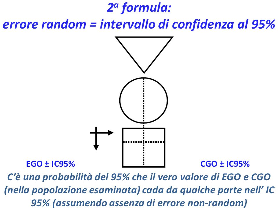 errore random = intervallo di confidenza al 95%