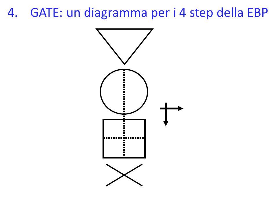 GATE: un diagramma per i 4 step della EBP